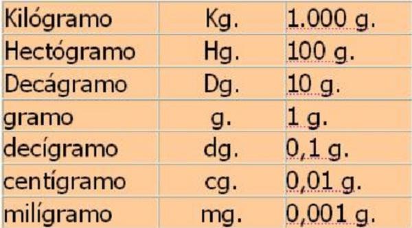 las medidas de peso y masa