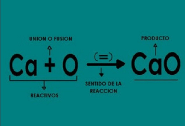 ¿Qué es una ecuación química?